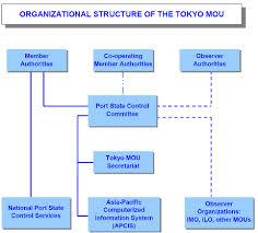 Port Authority Org Chart Organizational Structure Organization Memorandum Of