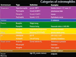 Food Preservation Chart Food Preservation And The Accidental History Of Extremophile