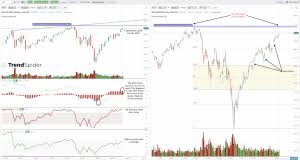 All Time Highs Within Reach For Spy And Qqq Kais Mokhtar