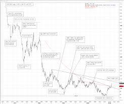 Yen History Chart The Japanese Yen History Rothko Research Ltd