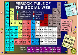 Periodic Table of Social Media [INFOGRAPHIC] - LogicLounge