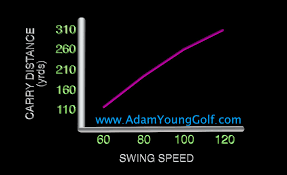 Golf Driver Distance And Swing Speed Relationship Adam
