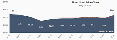 Silver Spot Price Live Chart Live Silver Spot Price Pmbull Com