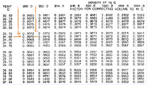 Bunker Survey Calculation Marine Surveyor Information