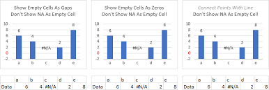 Excel Chart Ignore Blank Axis Labels Plot Blank Cells And N A In Excel Charts Peltier Tech Blog
