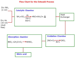 Equipment Leasing Process Flow Chart Process Flow Charts