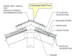 corrugated tin roof installation and accessories for exposed fastener metal roofs corrugated metal roofing installation guide