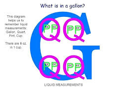 The Gallon Chart 3 Gallons To Ounces Math Conversion Chart