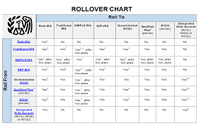 Irs Rollover Chart Rolling Over Funds From One Retirement Account To Another