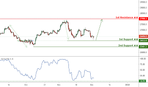 Hsi Charts And Quotes Tradingview
