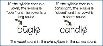 6 Syllable Types Chart Copy Of Six Syllable Types Lessons Tes Teach