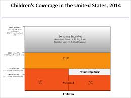 Medicaid Eligibility Chart Colorado Aligning Eligibility For Children Moving The Stairstep Kids