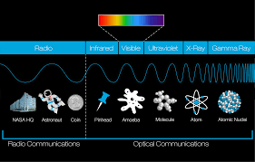 Visible Light Advantages Introduction To Electromagnetic Spectrum Nasa
