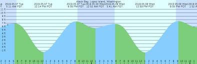 34 Genuine Samish Bay Tide Chart