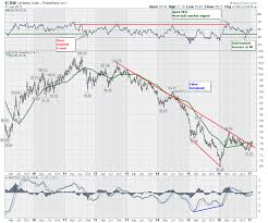 Chart Of Us Dollar Vs Canadian Dollar Important Lessons On The Rsi Help Us With The Dollar The