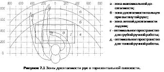 Эргономические требования к рабочему месту ru Оптимальная зона часть моторного поля рабочего места ограниченного дугами описываемыми предплечьями при движении в локтевых суставах с опорой в точке