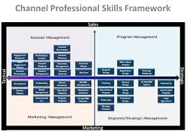 Professional Skill Set It Marketing World Blog Archive What Skills Are Required To Be A