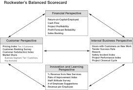 putting the balanced scorecard to work rockwater responding to a changing industry
