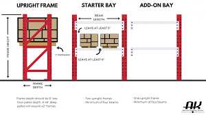 Pallet Rack Guide Learn About Pallet Racking Ak Material