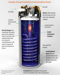 Hot Water Heater Cost High Efficiency Vs Standard Water Heaters Reliable Water Services