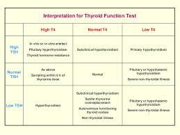 Hypothyroidism Pathophysiology Flow Chart Hypothyroidism