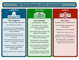 Us Government Branches Chart Canarias Deportiva