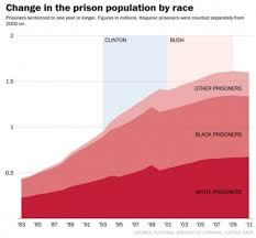Chart Criminal Justice System The Globalist
