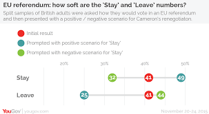 yougov eu referendum polling is the leave number soft 8 we also ran a separate survey to 6 eu countries uk sweden scepticism about the eu is not confined to the uk asked