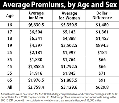 auto insurance rate by male female and age car