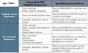 Coverdell Vs 529 Chart What Is A Coverdell Education Savings Account
