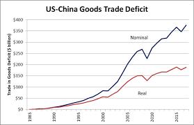 Us China Trade Deficit Chart China Trade Tariffs First The Goods Tlranalytics