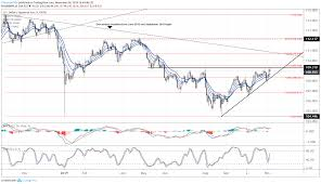 Us Dollar Forecast Dxy Index Hits Critical Resistance