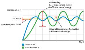 Seer Rating Chart Energy Efficiency Daikin Ac