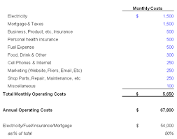 What Is An Expense Budget Small Farm Operating Expenses Little Seed Farm