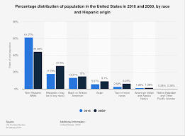 Usa Ethnicity Pie Chart 2017 U S Population Ethnic Groups In America 2016 And 2060