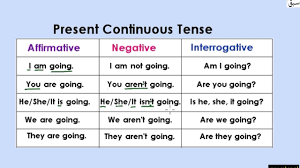 Present Continous Tense Table Explanation With Examples