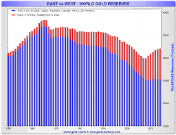 All World Charts Where Is All The Gold Going Goldbroker Com