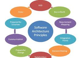 principles of architecture tech spot software architecture principles