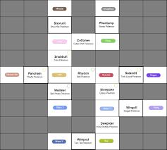 My Dual Egg Group Breeding Chart + Story so far.: PokeMoonSun