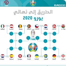 بطولة الأهداف العكسية.. حصاد مجموعات يورو 2020
