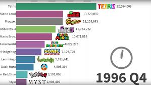 Data Expert Beautifully Charts Top Selling Video Games Of