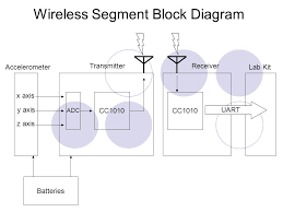 3d wireless mouse shirley li matt tanwentang joseph cheng ppt 3 accelerometer transmitterreceiver x axis y axis z axis adc cc1010 lab kit uart batteries wireless segment block diagram