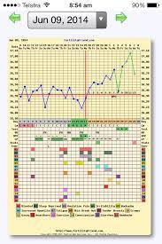 Bbt Chart Bfp Bbt Chart Celsius Bfp Bedowntowndaytona Com