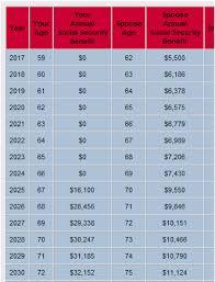 Social Security Retirement Calculator Social Security Age
