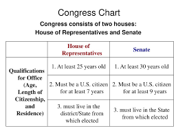 House Senate Congress Chart You Dont Need To Write Down Ppt Download