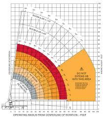 ton terex bt terex bt3670 range chart