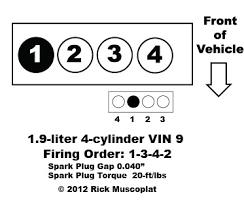 1 9 4 cylinder vin 9 firing order diagram ricks free auto repair 2006 Saturn Ion Engine Diagram at Saturn 3 0 Engine Diagram