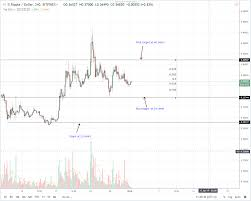 Ripple Trade Chart Ripple Price Analysis Xrp Set For 40 Cents Ripple Founder