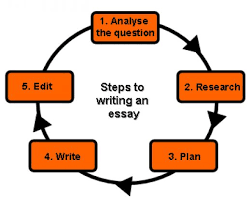 essay writing skills customwriting com if the crew of authors is real professionals they be capable of writing a work from your instructions all it s important to perform is indicate the