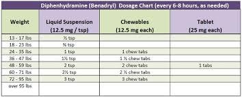 Infant Dosage Chart Medication Dosing